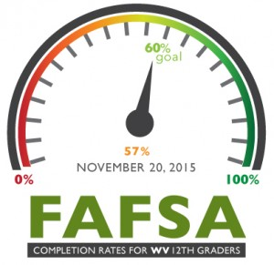West Virginia FAFSA Meter